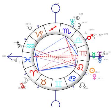 Les trois dimensions de vos aspects astrologiques