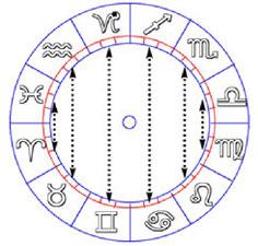Entente entre les signes du Zodiaque
