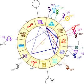 theme astral carte du ciel segolene royal chart