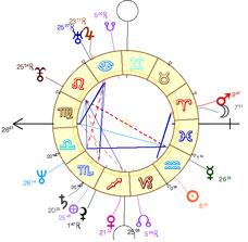 theme astral carte du ciel sarkozy chart