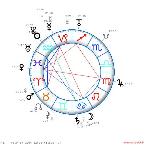 Astrologie Facebook
